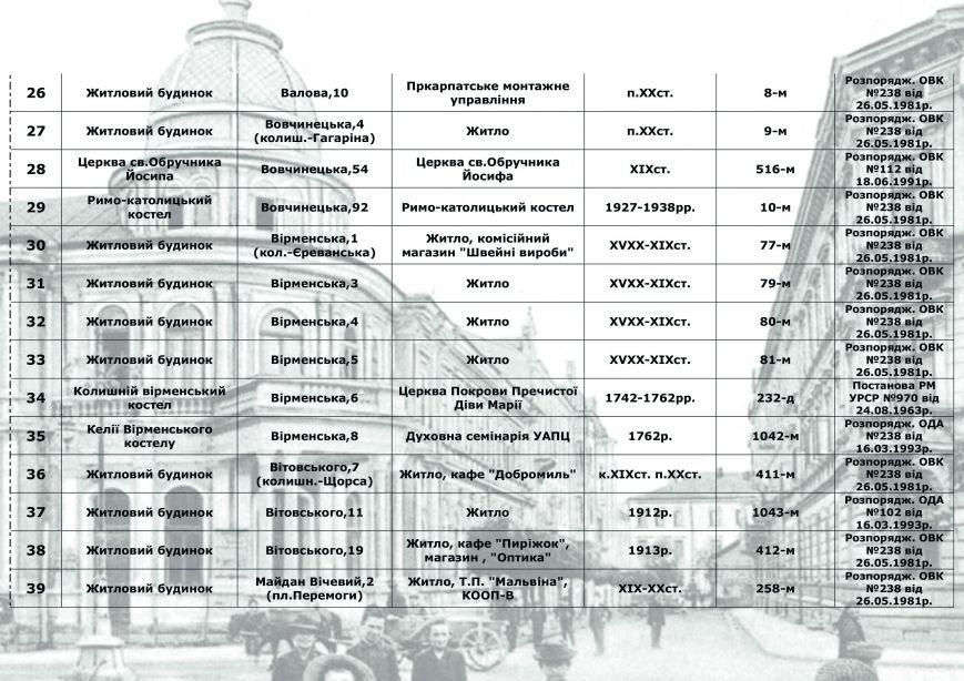 Влада міста радить франківцям, як утримувати пам'ятки архітектури, у яких вони проживають (СПИСОК), фото-2