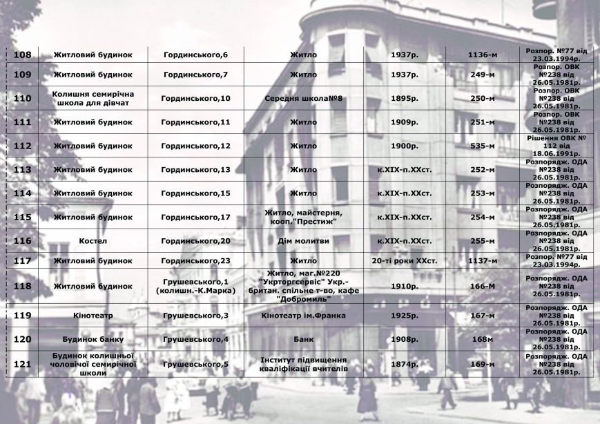 Влада міста радить франківцям, як утримувати пам'ятки архітектури, у яких вони проживають (СПИСОК), фото-8