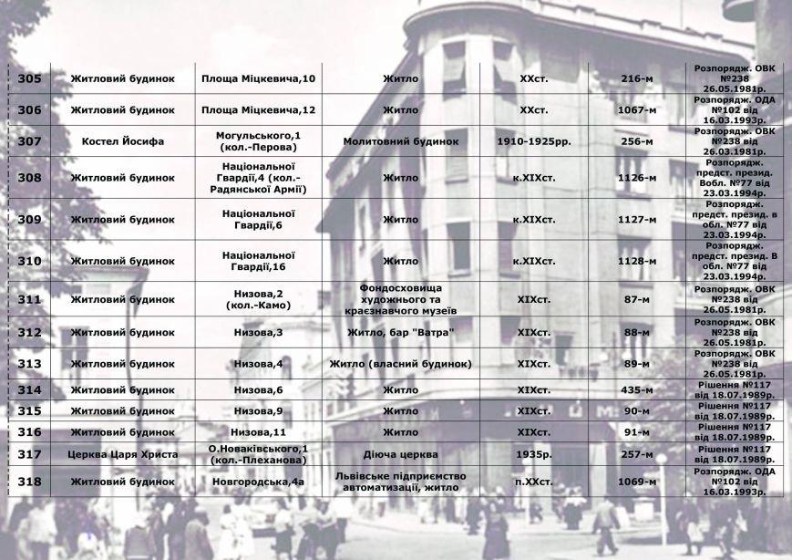 Влада міста радить франківцям, як утримувати пам'ятки архітектури, у яких вони проживають (СПИСОК), фото-22