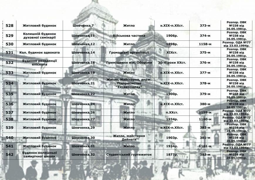 Влада міста радить франківцям, як утримувати пам'ятки архітектури, у яких вони проживають (СПИСОК), фото-38