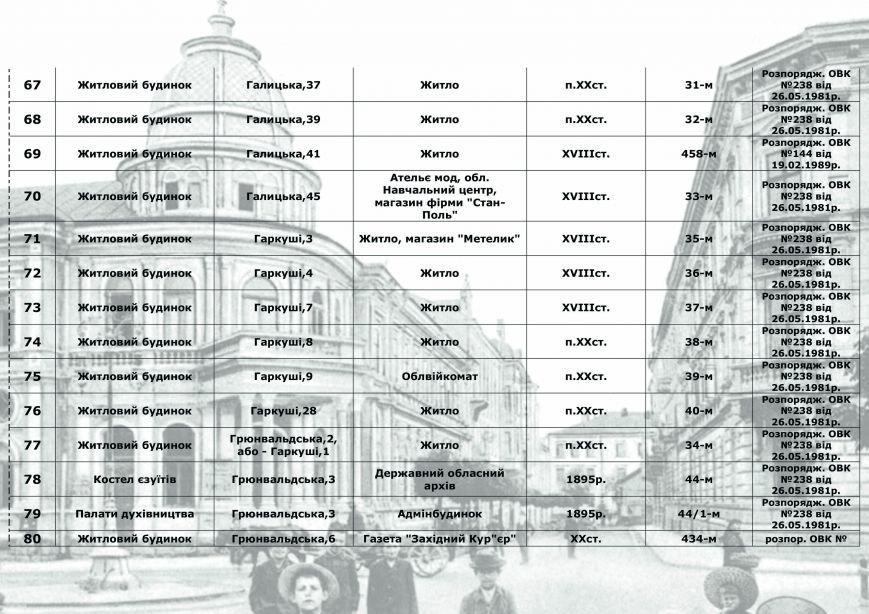 Влада міста радить франківцям, як утримувати пам'ятки архітектури, у яких вони проживають (СПИСОК), фото-5