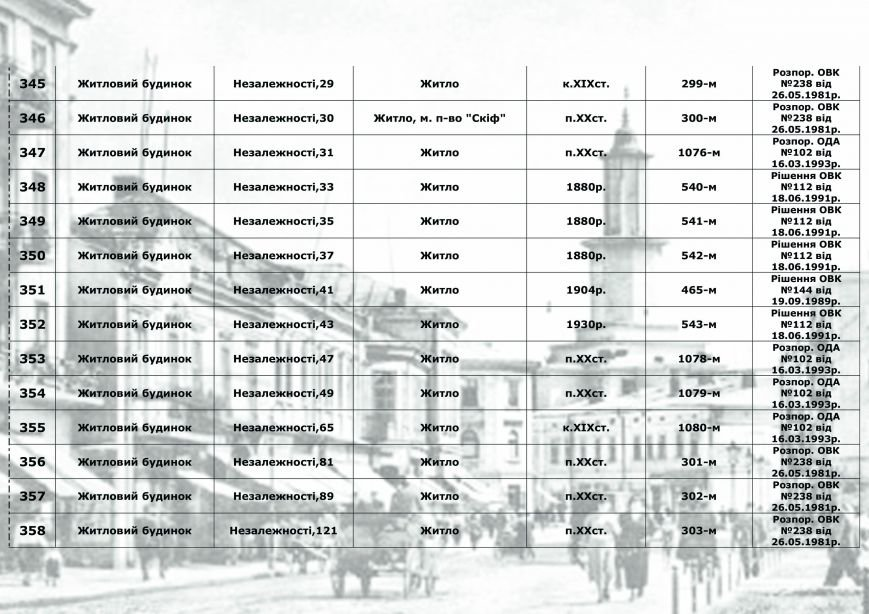 Влада міста радить франківцям, як утримувати пам'ятки архітектури, у яких вони проживають (СПИСОК), фото-25
