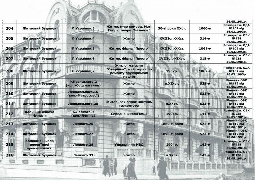 Влада міста радить франківцям, як утримувати пам'ятки архітектури, у яких вони проживають (СПИСОК), фото-15