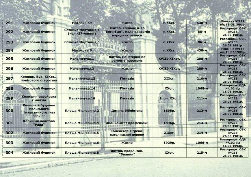 Влада міста радить франківцям, як утримувати пам'ятки архітектури, у яких вони проживають (СПИСОК), фото-21