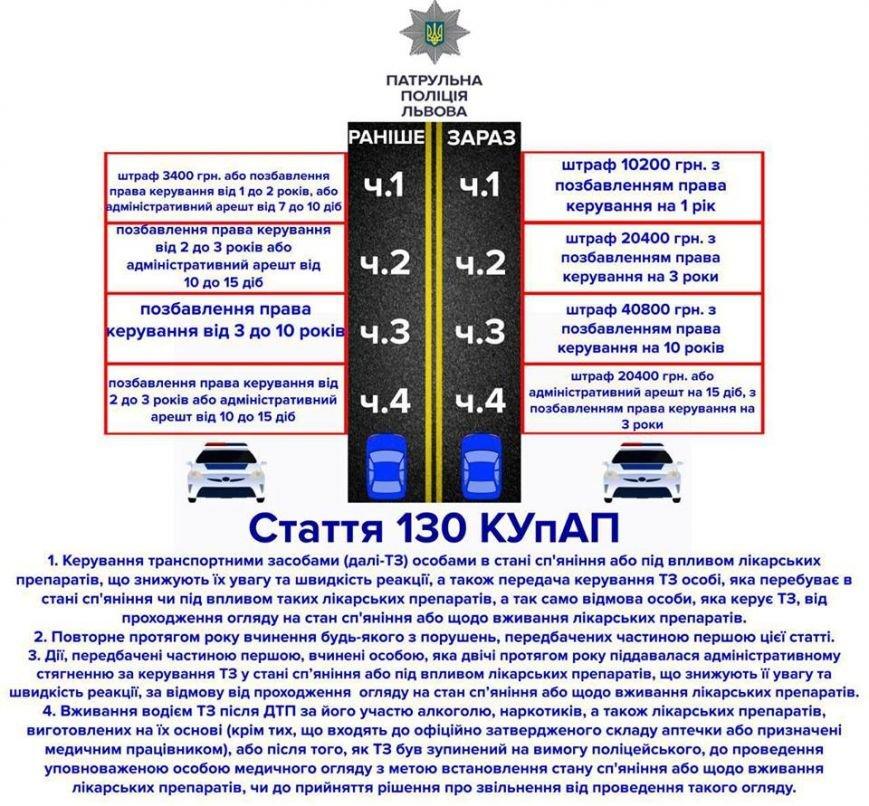 З початку року патрульні зупинили у Львові майже 2 тис. п'яних водіїв, фото-1
