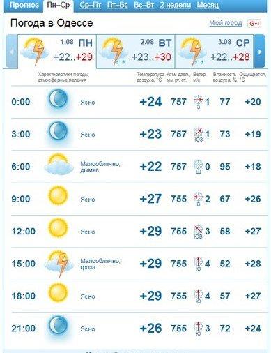 Какая погода будет сегодня в Одессе: жара, фото-1