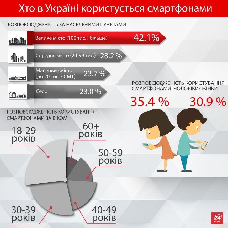 ІНФОГРАФІКА: Скільки українців користується смартфонами?, фото-1