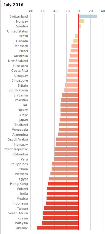 Реальний курс гривні вищий на 69% - The Economist, фото-1