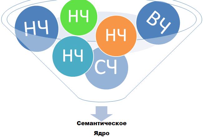семантическое-ядро-сайта-SeoGroup-651x441