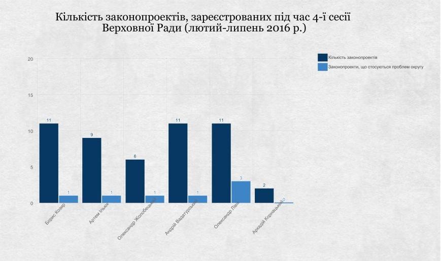 ОПОРА оценила работу николаевских мажоритарщиков, фото-1