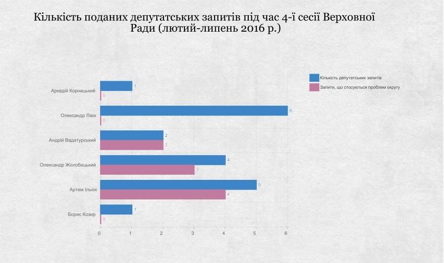 ОПОРА оценила работу николаевских мажоритарщиков, фото-2