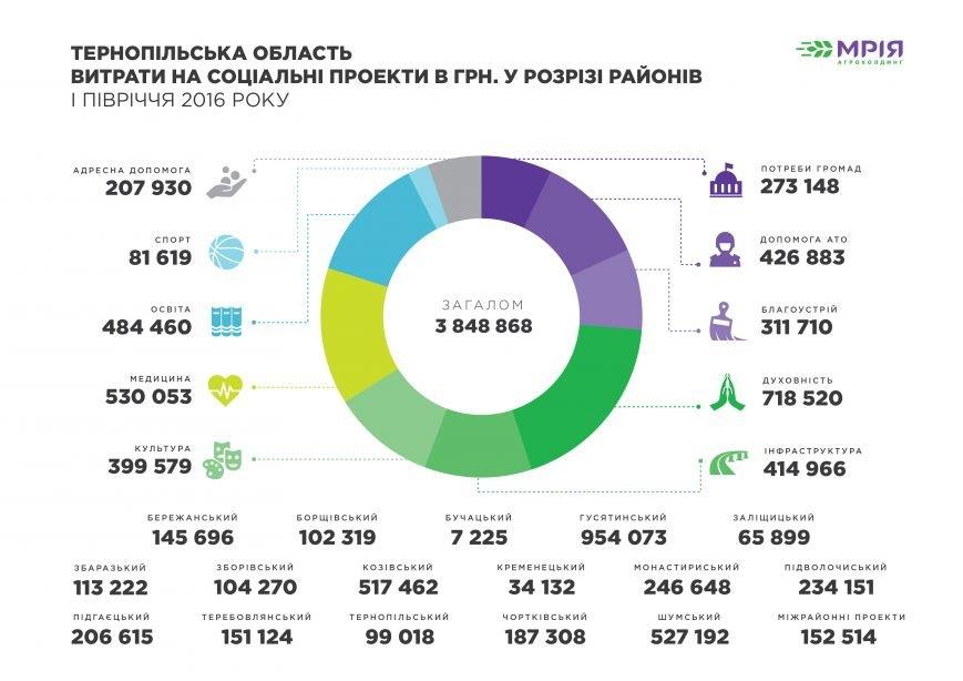 Соц. проекти Терноп. обл