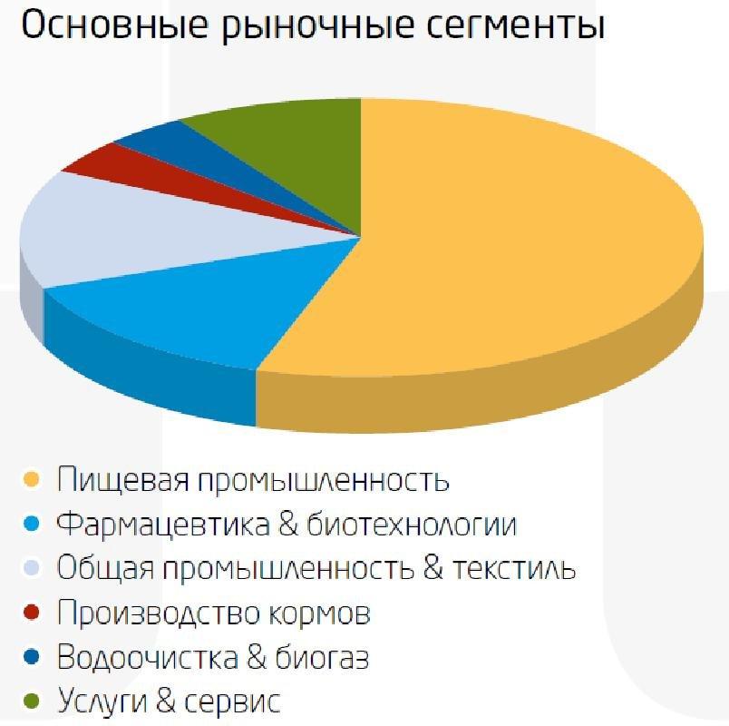 Пищевые центробежные насосы от Штайнер-Украина, фото-1