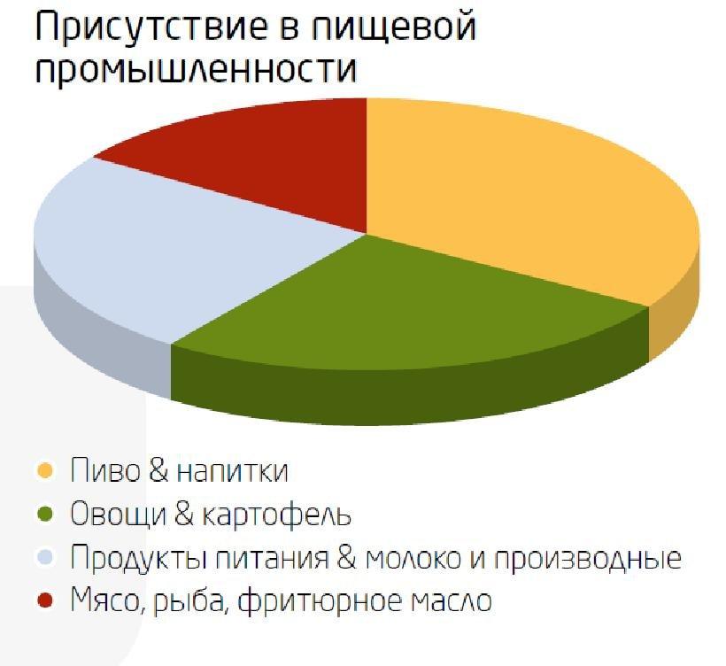 Пищевые центробежные насосы от Штайнер-Украина, фото-2
