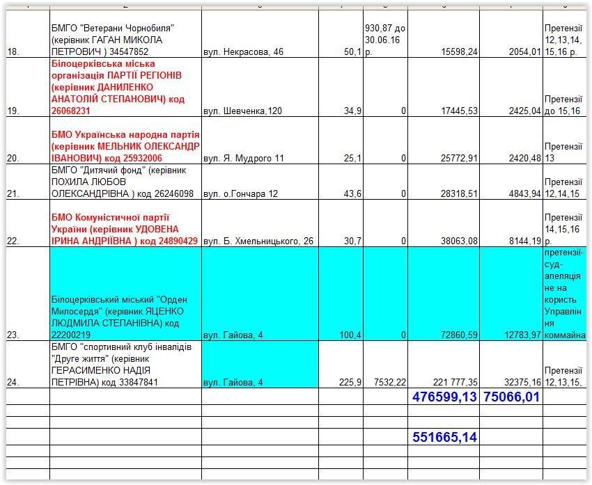 Біла Церква: партії та ГО заборгували за оренду офісів півмільйона гривень, фото-2