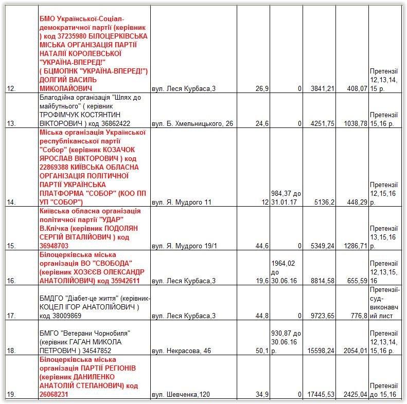 Біла Церква: партії та ГО заборгували за оренду офісів півмільйона гривень, фото-3