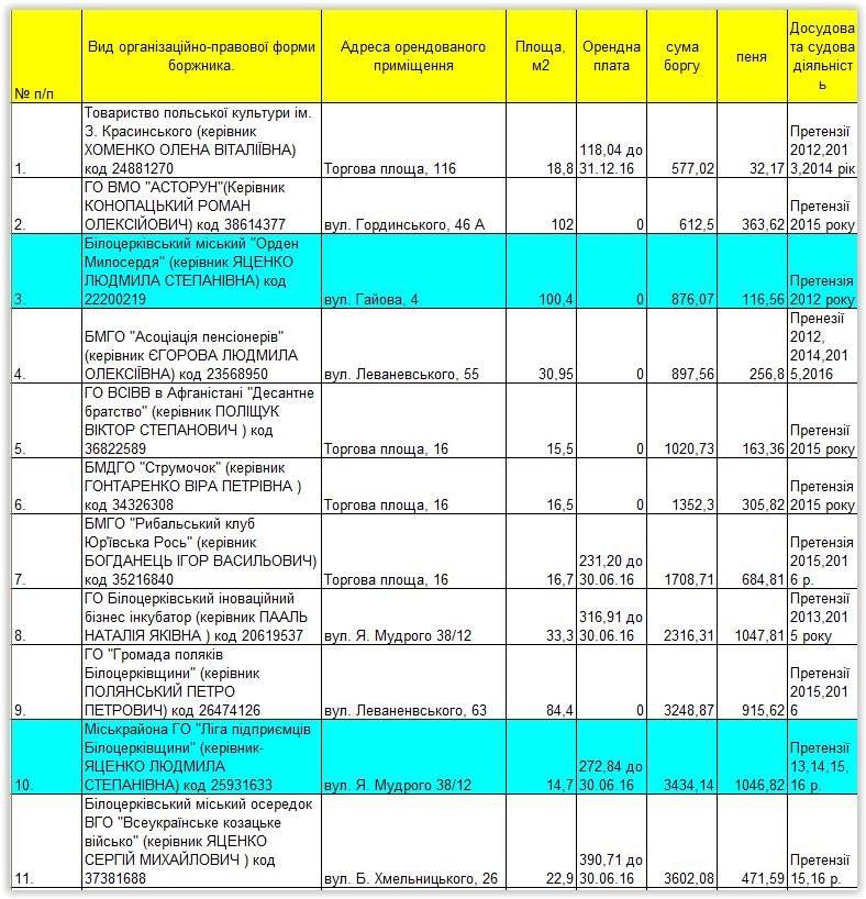Біла Церква: партії та ГО заборгували за оренду офісів півмільйона гривень, фото-1