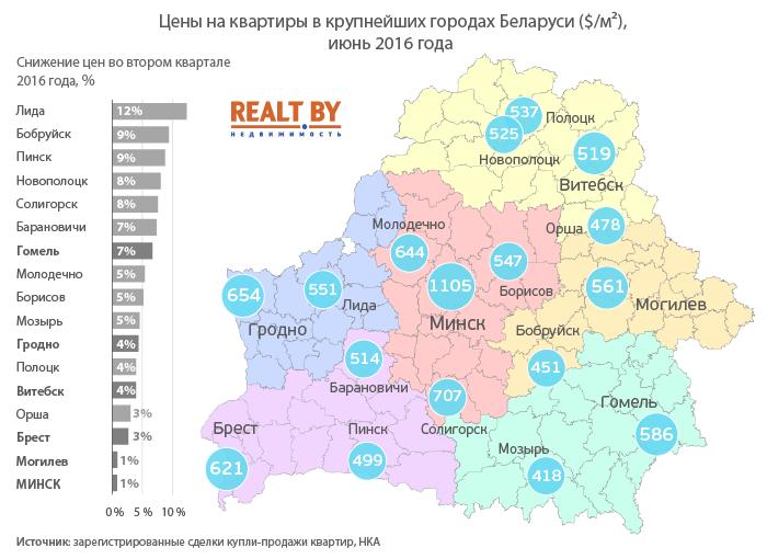 В Полоцке и Новополоцке квартиры продолжают дешеветь, а сделок купли-продажи стало больше, фото-1