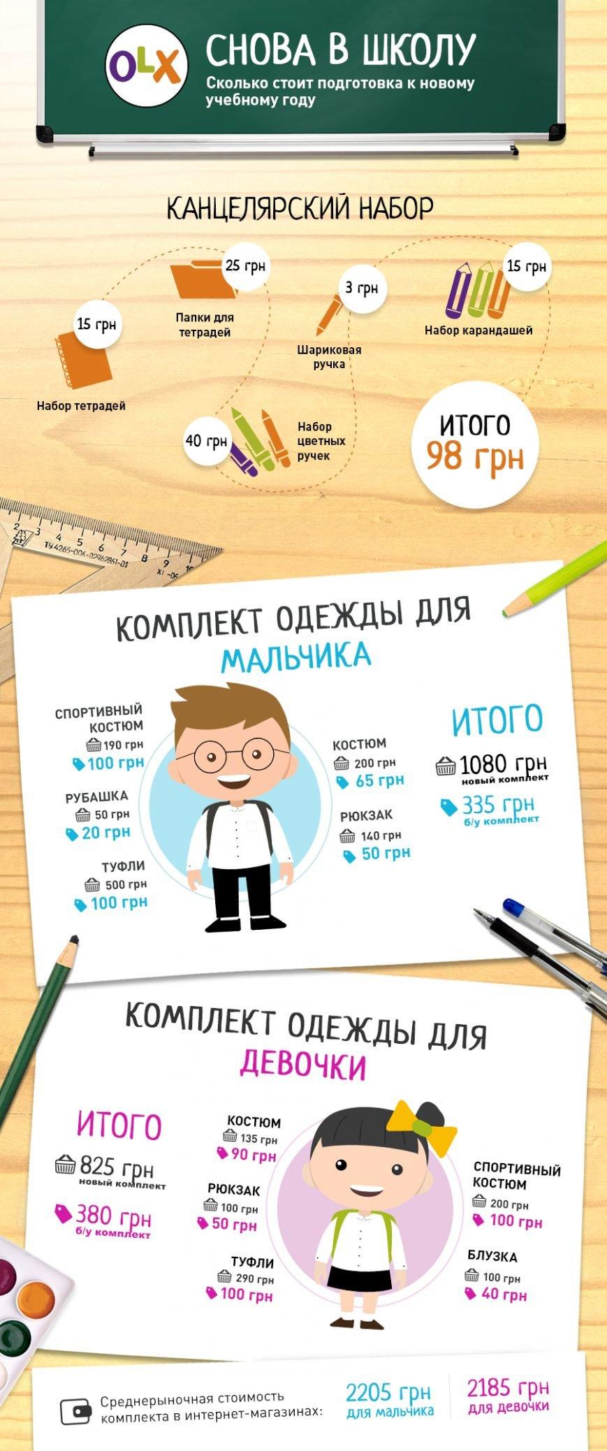 OLX School Info RUS