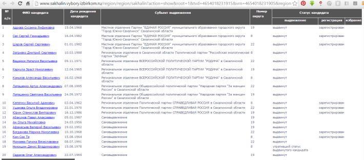 Формирование списков кандидатов в депутаты на Сахалине проходит по старой схеме, фото-2