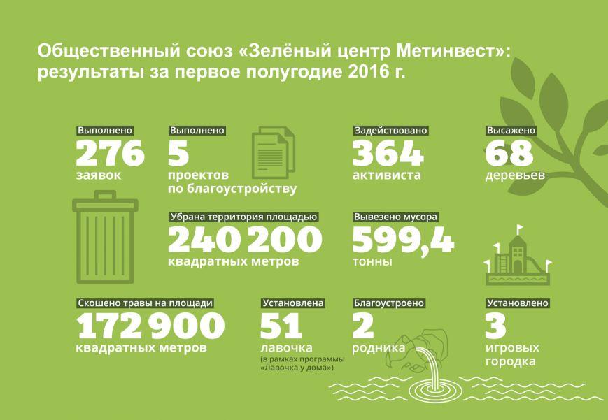 За полгода «Зеленый центр Метинвест» реализовал почти 300 мероприятий по благоустройству, фото-1