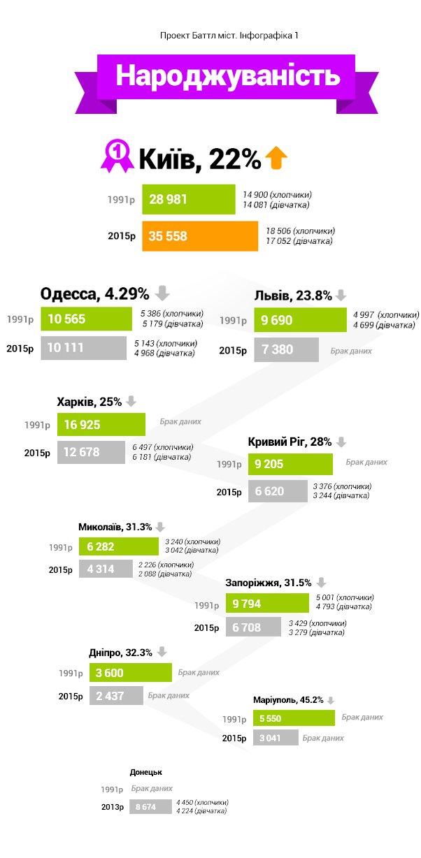 Баттл городов. Как изменилась жизнь украинцев за 25 лет независимости страны (ИНФОГРАФИКА), фото-1