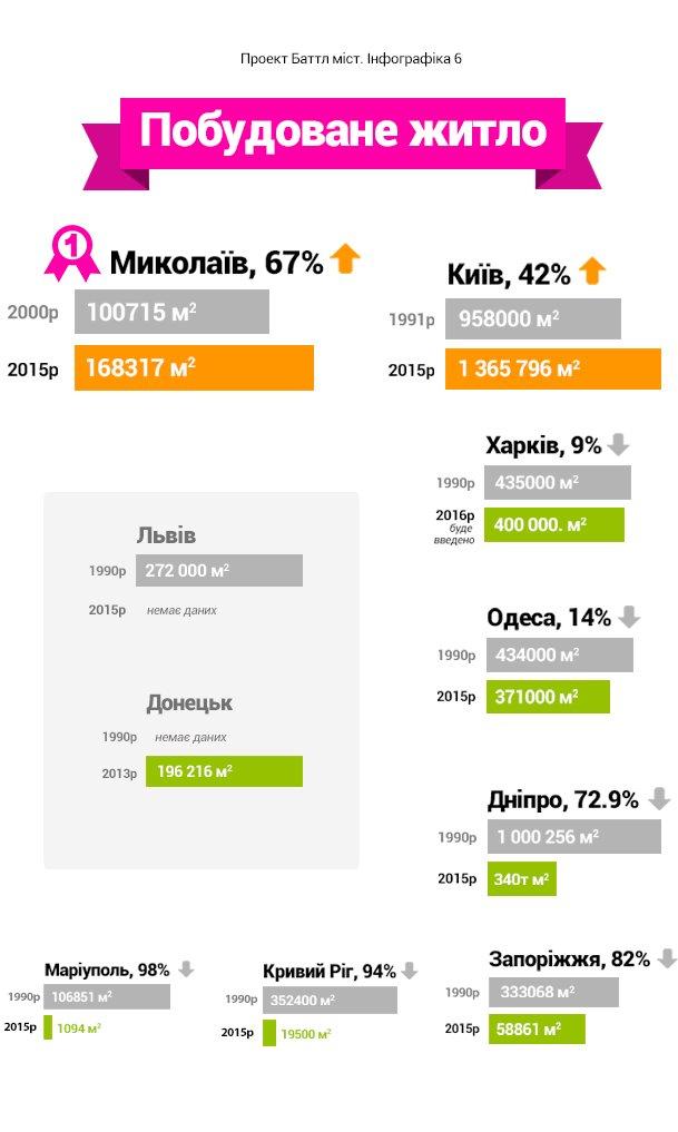 Баттл городов. Как изменилась жизнь украинцев за 25 лет независимости страны (ИНФОГРАФИКА), фото-6
