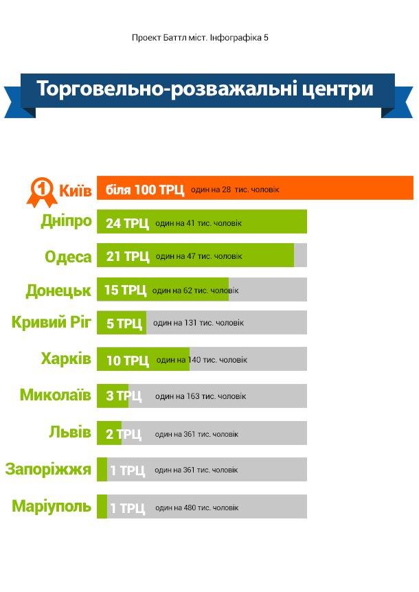 Баттл городов. Как изменилась жизнь украинцев за 25 лет независимости страны (ИНФОГРАФИКА), фото-7