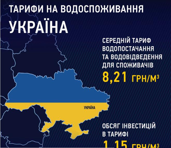 ВУкраине еще несамые высокие тарифы наводу— Гройсман