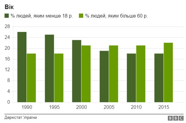 Інфографіка: як змінилась Україна за 25 років?, фото-4