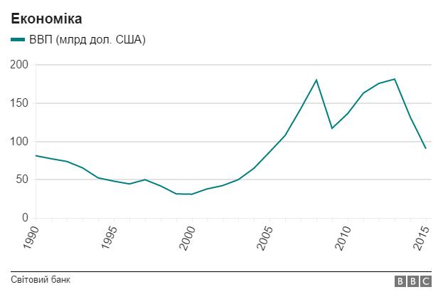 Інфографіка: як змінилась Україна за 25 років?, фото-1
