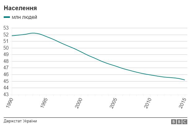 Інфографіка: як змінилась Україна за 25 років?, фото-2