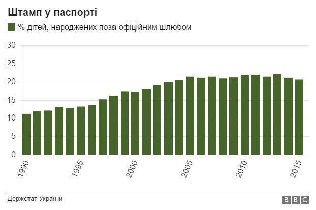 Інфографіка: як змінилась Україна за 25 років?, фото-6
