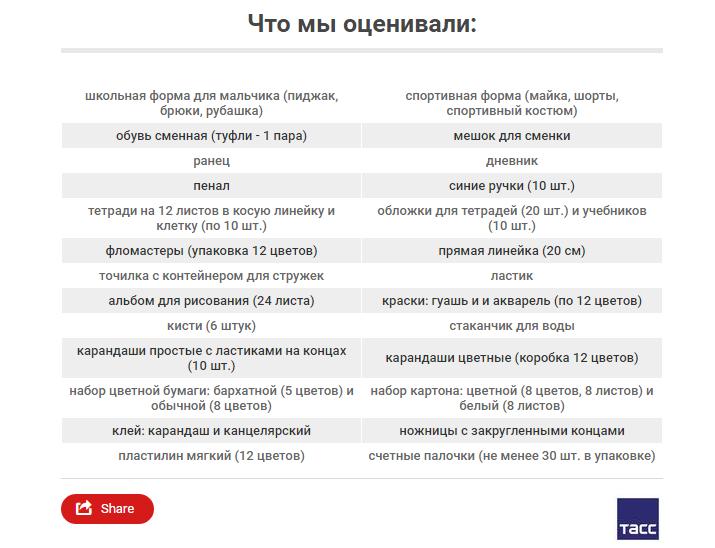 «Набор первоклассника» вРостове-на-Дону оказался самым дорогим в Российской Федерации