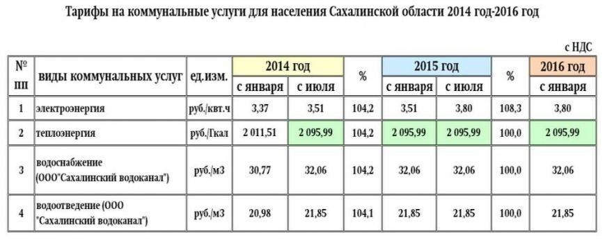 Сколько на Сахалине платят за коммунальные услуги?, фото-1