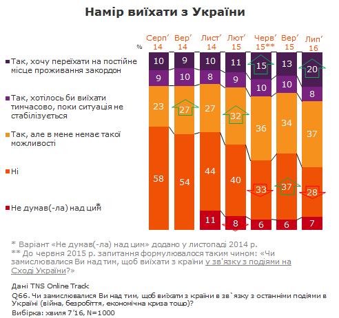 Больше половины украинцев хотят выехать из страны, фото-1