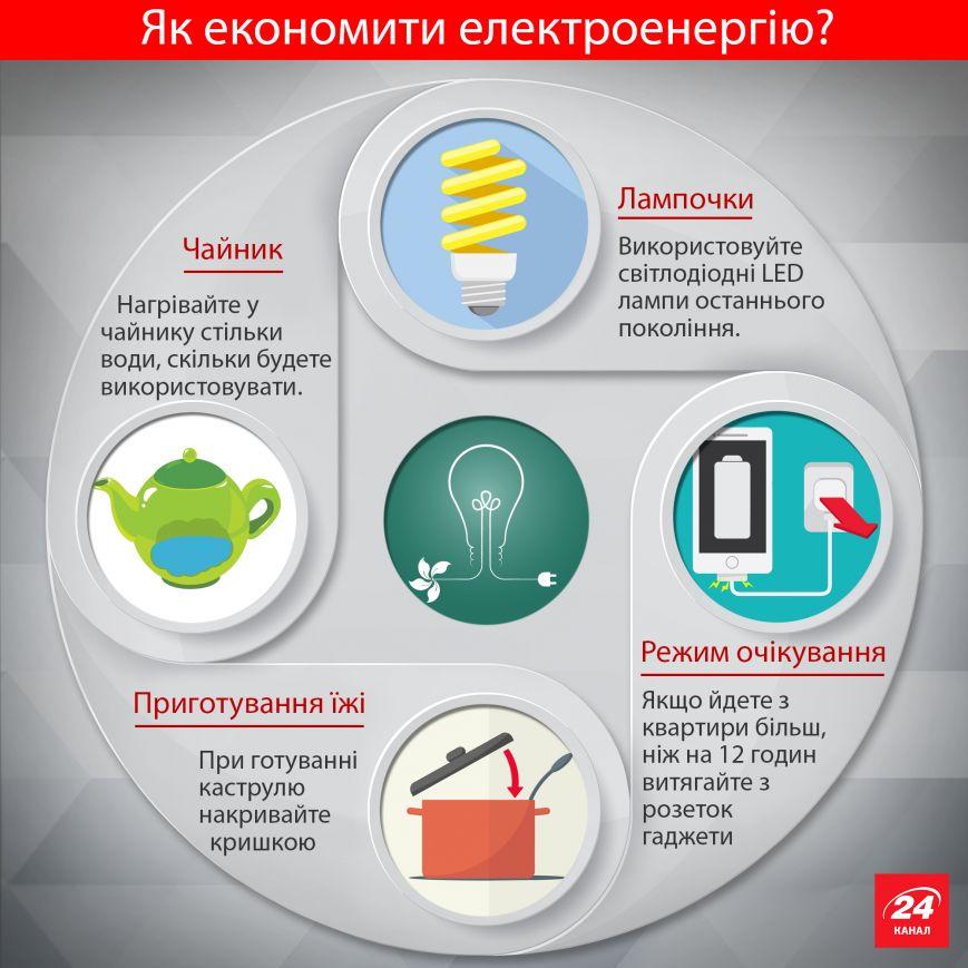 Украинцам  рассказали, как экономить на коммунальных услугах (ИНФОГРАФИКА), фото-2