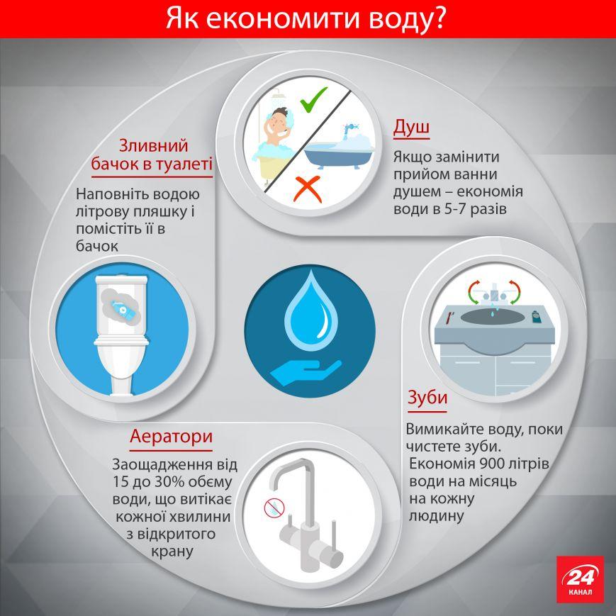 Украинцам  рассказали, как экономить на коммунальных услугах (ИНФОГРАФИКА), фото-1