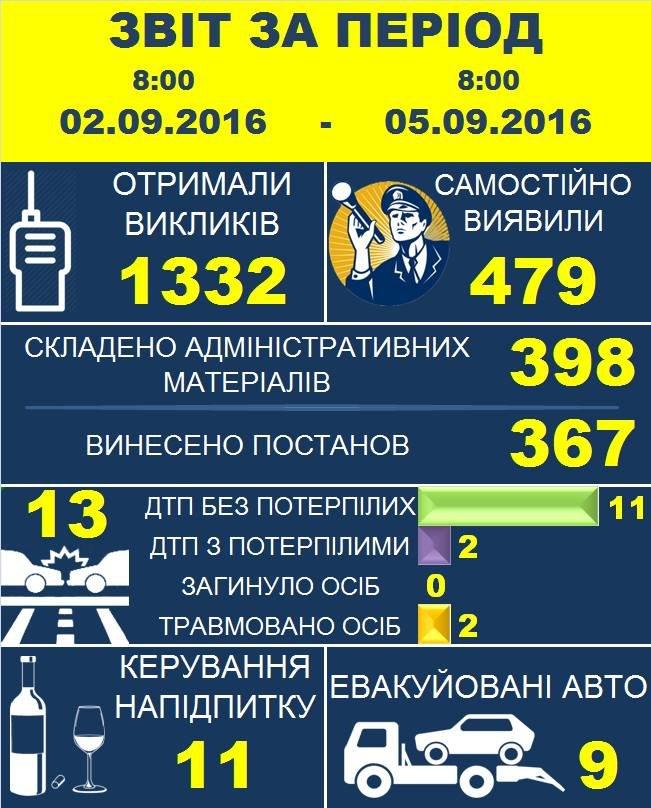 """После выходных в бюджет может поступить более 100 тысяч гривен от водителей """"подшофе"""", фото-1"""