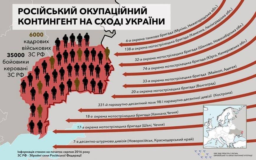 На Донбассе воюют шесть тысяч российских кадровых военных, фото-1