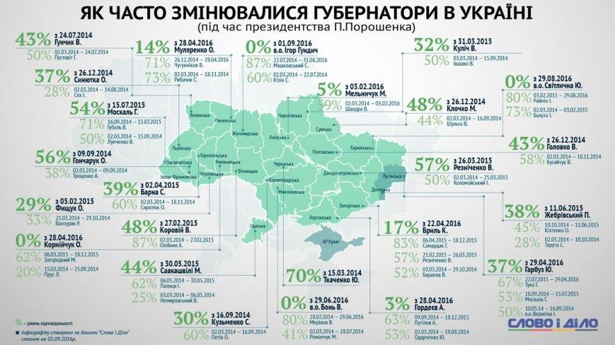 Голова Івано-Франківської ОДА виконав більше половини своїх обіцянок. Інфографіка, фото-5