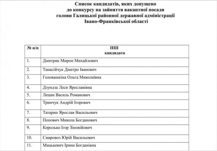 Керувати Галицьким районом хочуть 24 особи (ФОТОФАКТ), фото-1