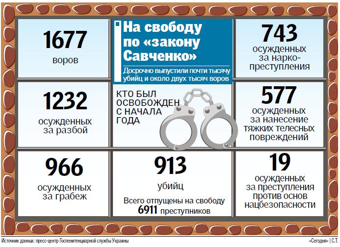 """""""Закон Савченко"""" в действии: тысячи воров, разбойников и убийц вышли на свободу, фото-1"""