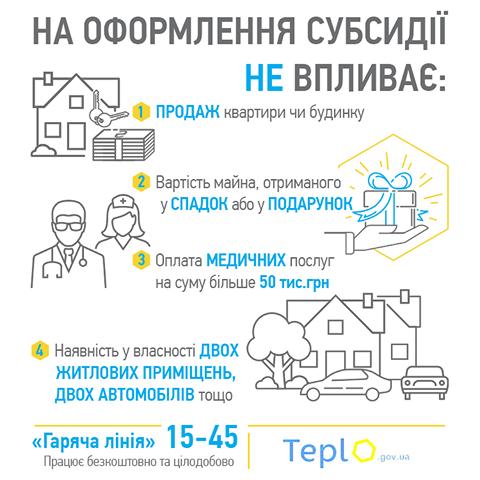 У Мінсоцполітики України пояснили, які фактори впливають і не впливають на отримання субсидії, фото-1