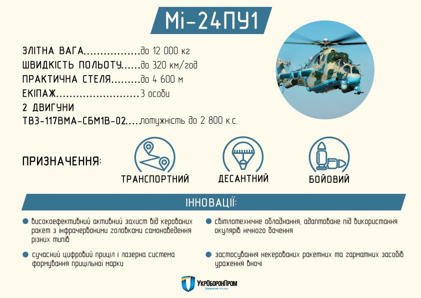 """Конотопський авіаремонтний завод"""" Авіакон"""" передасть військовим три нові ударні вертольоти (Відео), фото-1"""