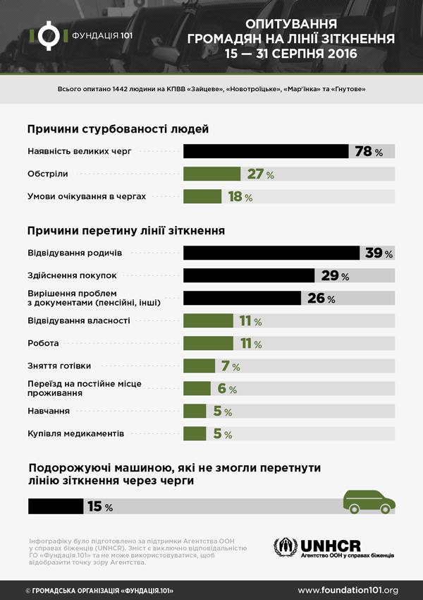 Чего боятся украинцы при пересечении линии разграничения? (опрос), фото-1