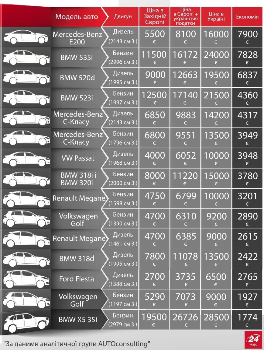 Які автомобілі вигідно ввозити з Європи: всі дані в одній таблиці, фото-1