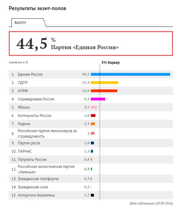 Экзит-пол ВЦИОМ: В Госдуму РФ проходят четыре партии, фото-1
