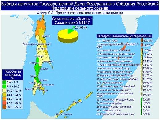 Поступили свежие данные предварительных итогов голосования в Сахалинской области, фото-8