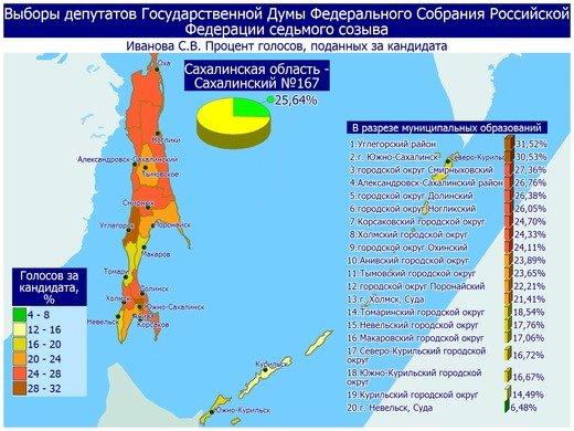 Поступили свежие данные предварительных итогов голосования в Сахалинской области, фото-3